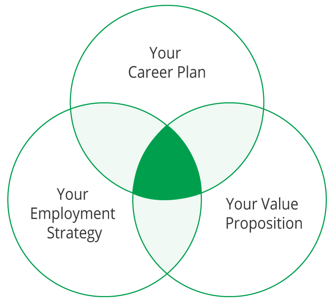 Your career Plan. Your Employment Strategy. Your value proposition.